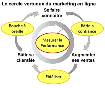 marketing en ligne